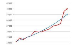 график роста продаж схематично